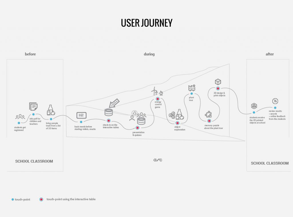 Service Design User Research