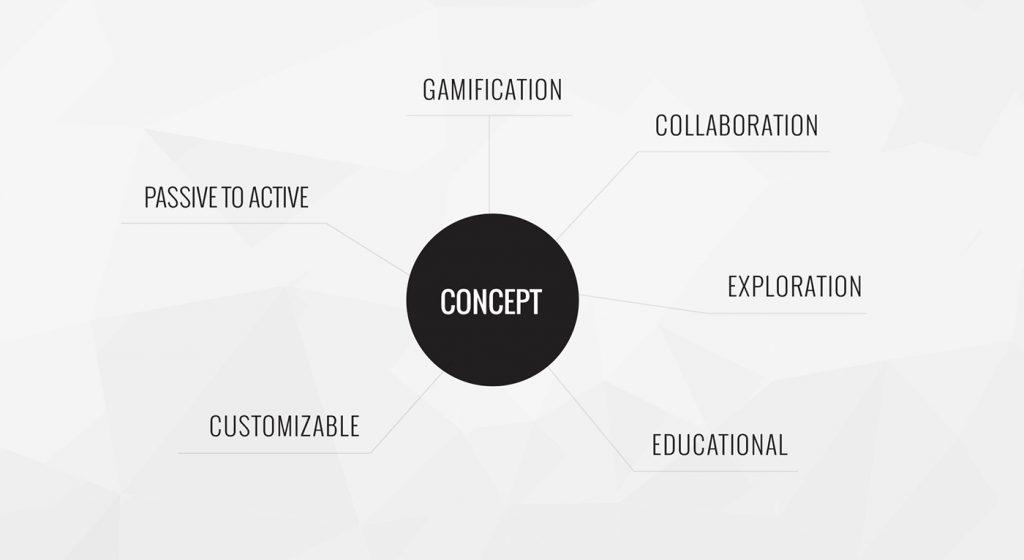 Service Design concept